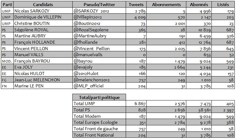 Candidats_2012_twitter